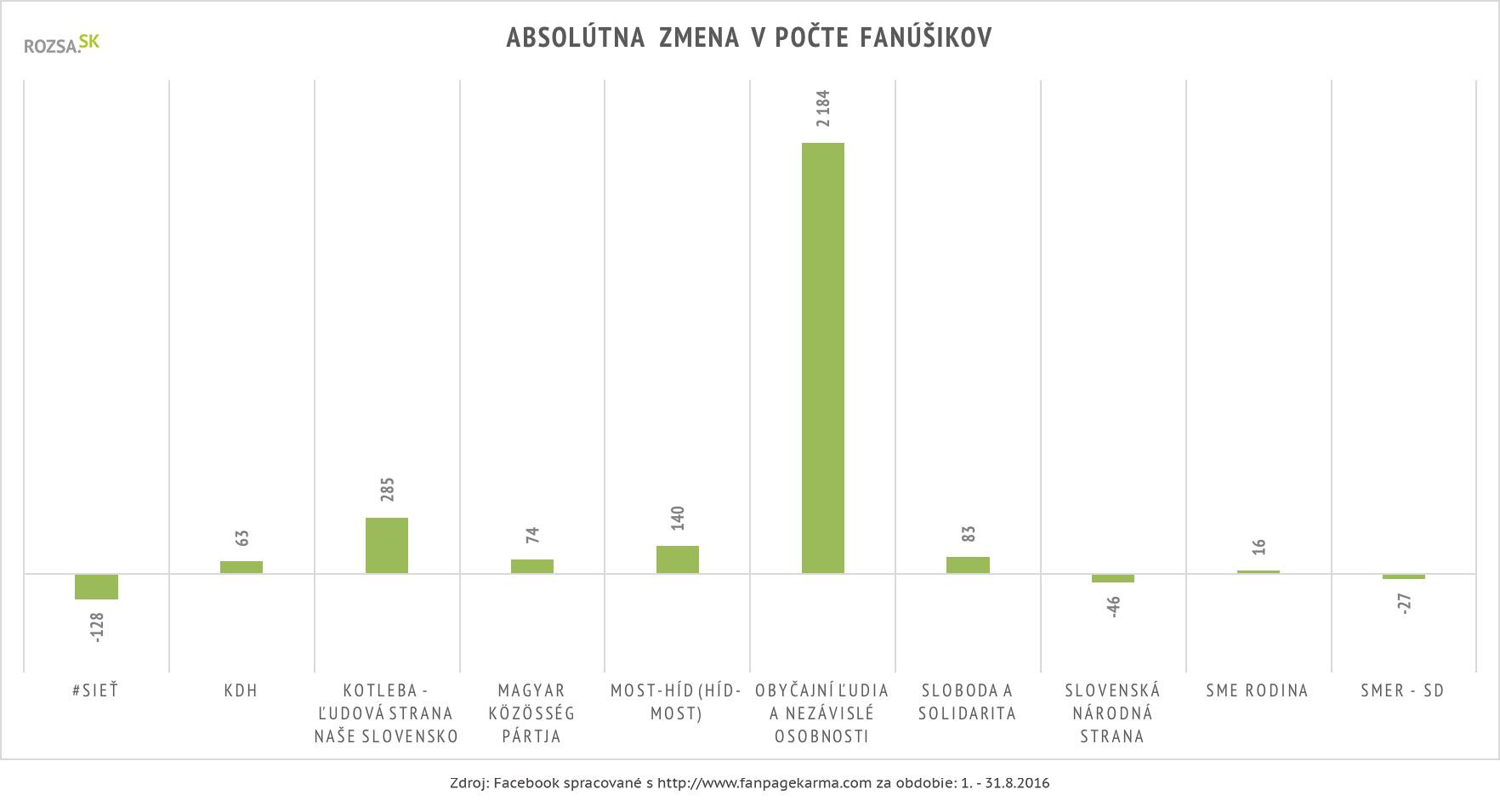 Absolútna zmena v počte počet fanúšikov politických strán, Facebook, august 2016