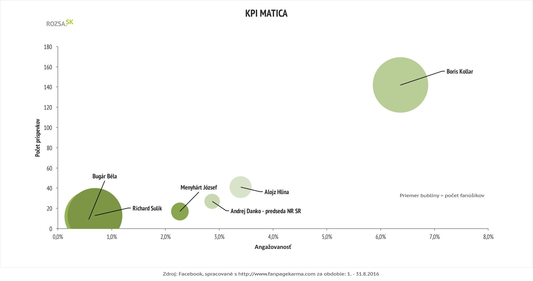 KPI matica - politici, Facebook, august 2016