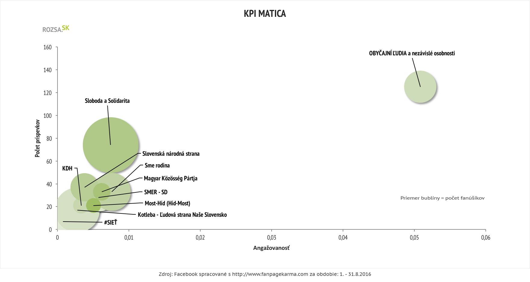 KPI matica, politické strany, Facebook, august 2016